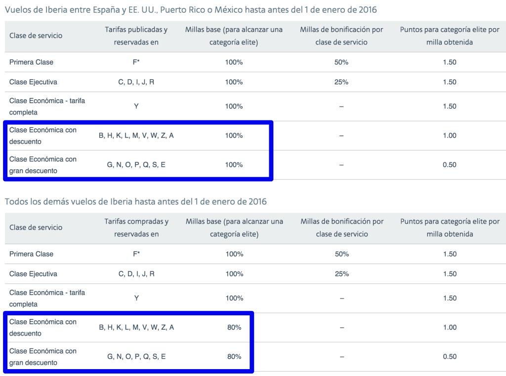 AAdvantage 2015 - EQM en Iberia