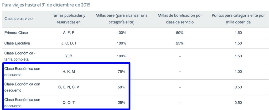 AAdvantage 2015 - EQM en Qatar
